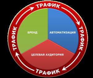 формула млм